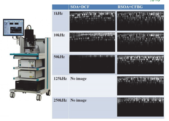 Optical Coherent Tomography