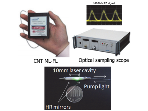 Optical Fiber Device